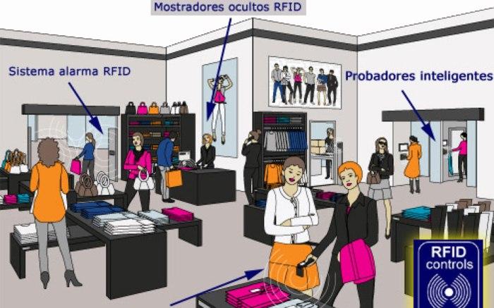 Ejemplo de tecnología RFID en un comercio de ropa. ¿Queda claro hasta dónde llega el nivel de control?. (Fuente de la imagen: http://www.mmaltaseguridad.es)