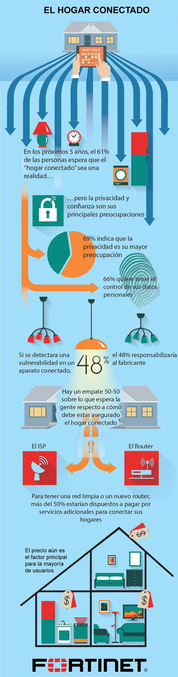 infografia-hogar-conectado