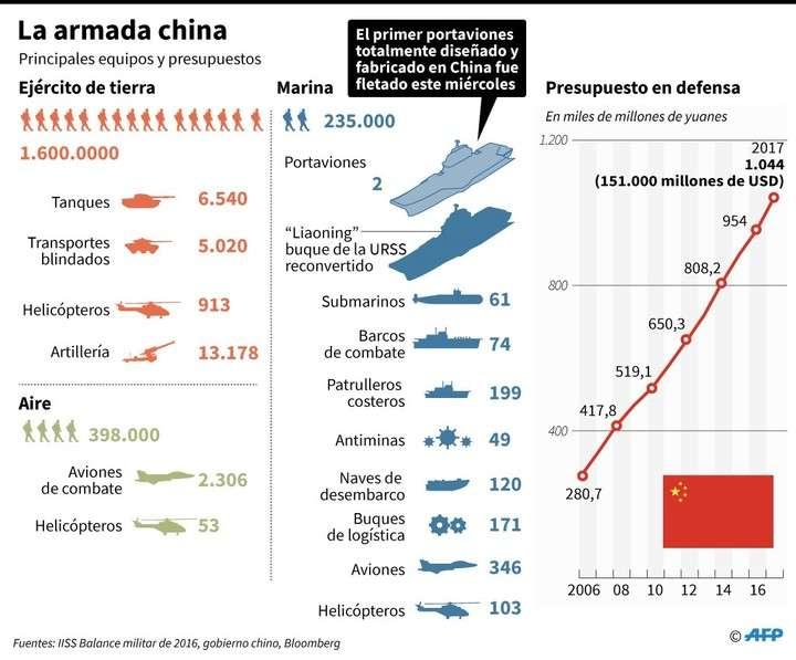 Armada China