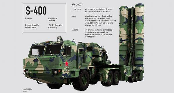 antimisiles S-400