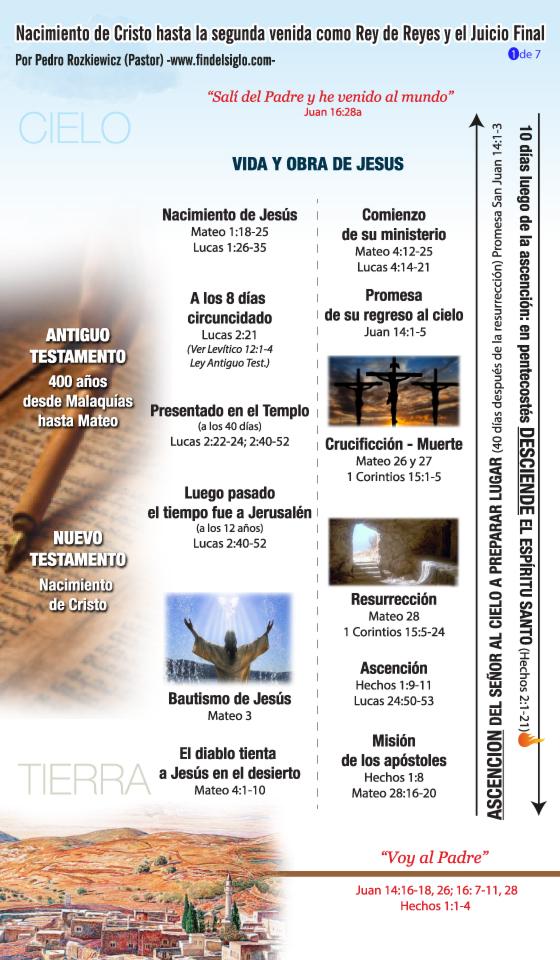 Linea-de-tiempo-Jesus-hasta-Apocalipsis-completo-WEB-1