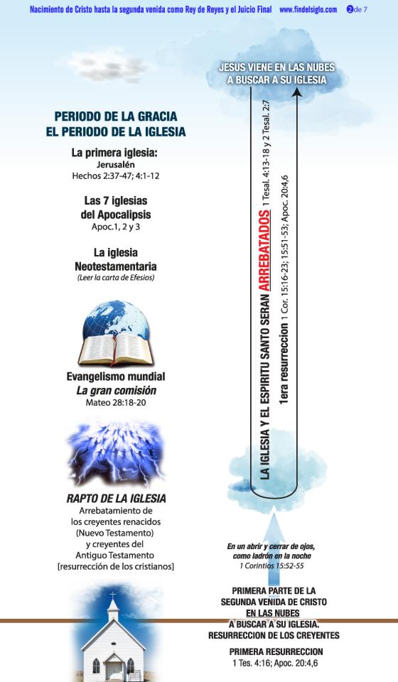 Linea-de-tiempo-Jesus-hasta-Apocalipsis-completo-WEB-2