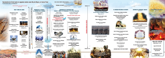 Linea-de-tiempo-Jesus-hasta-Apocalipsis-completo