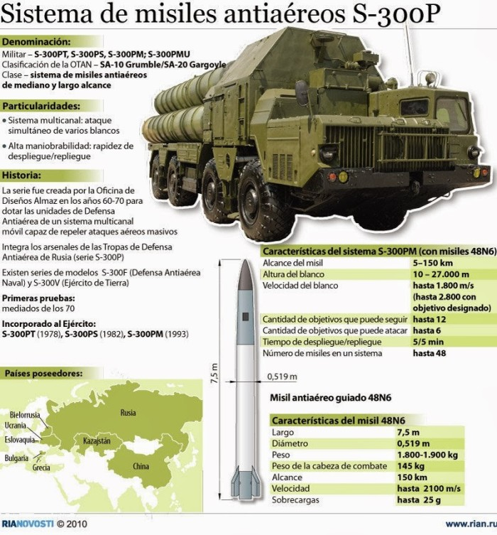 misiles S300 ifografia